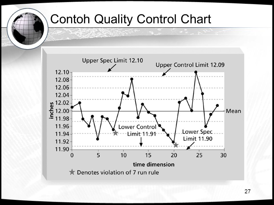 Contoh Quality Control Chart