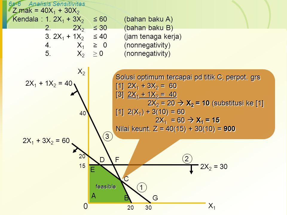 Kendala : 1. 2X1 + 3X2 ≤ 60 (bahan baku A) 2. 2X2 ≤ 30 (bahan baku B)