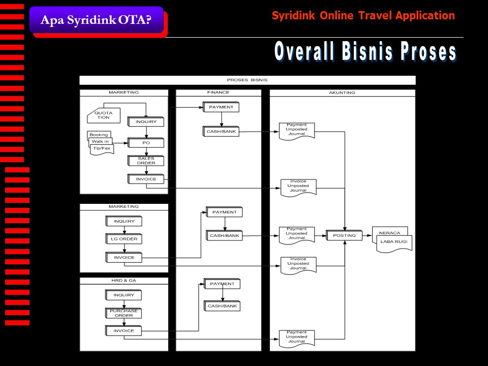 Apa Syridink OTA Overall Bisnis Proses