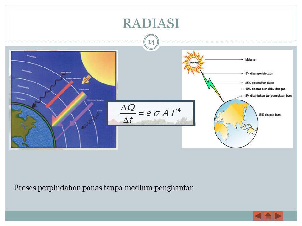 RADIASI Proses perpindahan panas tanpa medium penghantar