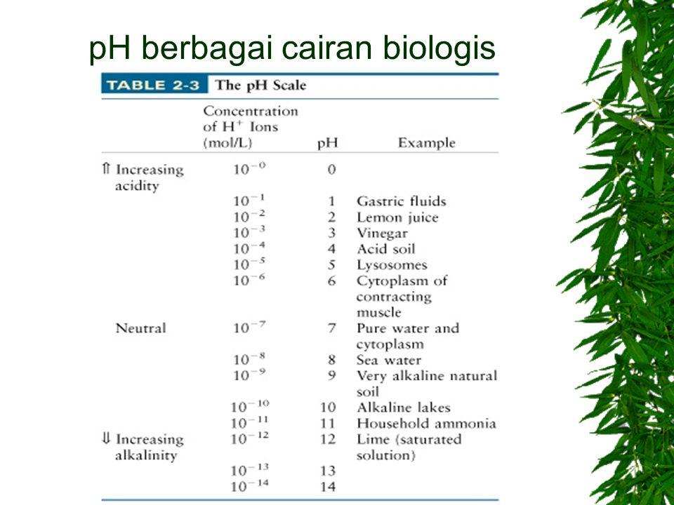 pH berbagai cairan biologis