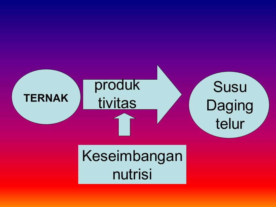 Susu Daging telur produktivitas TERNAK Keseimbangan nutrisi