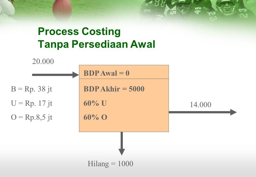 Process Costing Tanpa Persediaan Awal