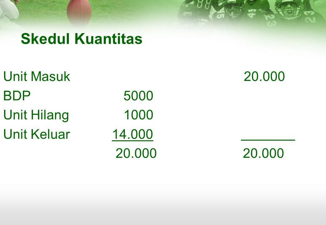 Skedul Kuantitas Unit Masuk 20.000 BDP 5000 Unit Hilang 1000