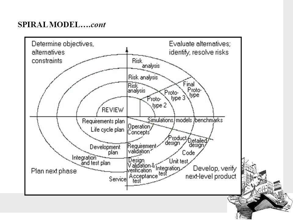 SPIRAL MODEL….cont