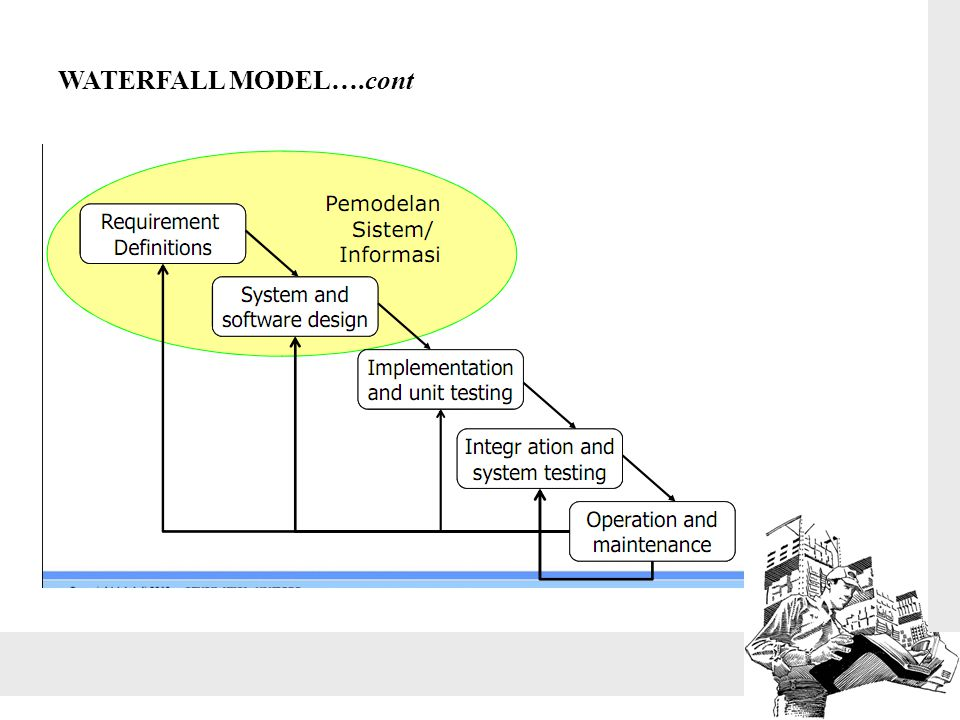 WATERFALL MODEL….cont