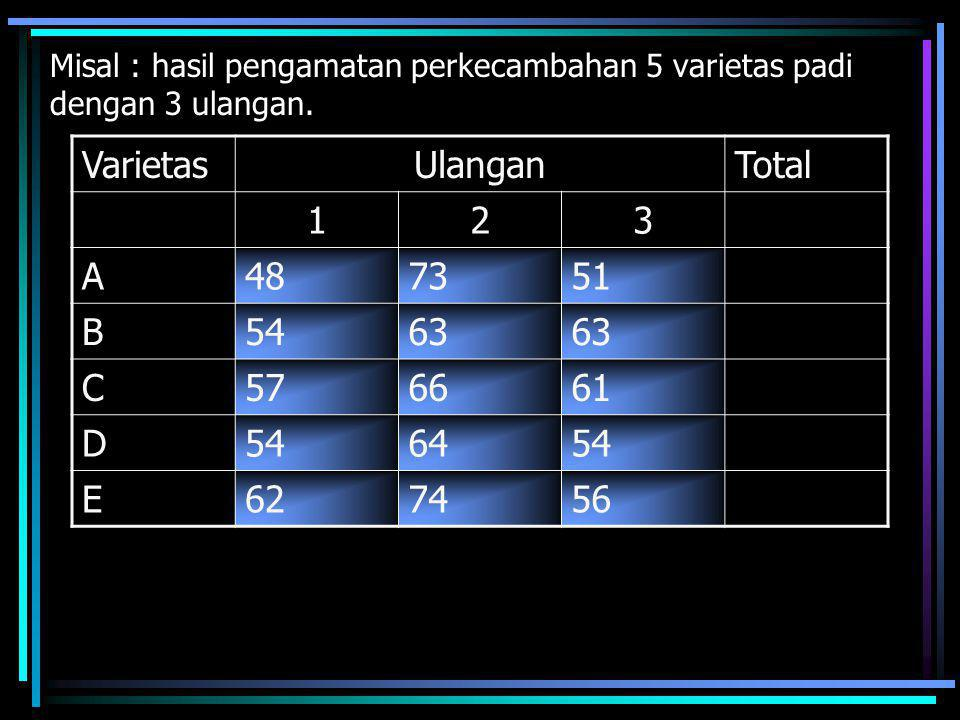 Varietas Ulangan Total 1 2 3 A 48 73 51 B 54 63 C 57 66 61 D 64 E 62