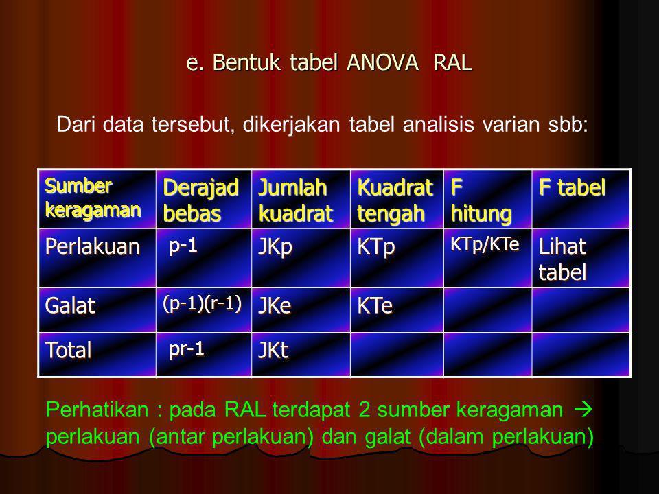 e. Bentuk tabel ANOVA RAL