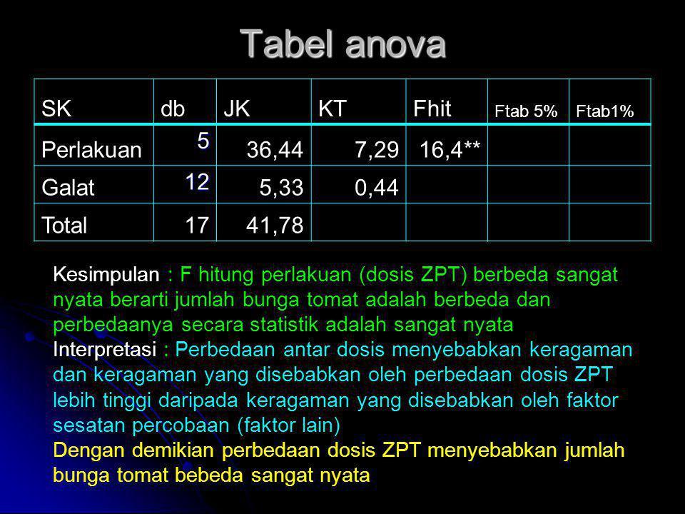 Tabel anova SK db JK KT Fhit Perlakuan 5 36,44 7,29 16,4** Galat 12