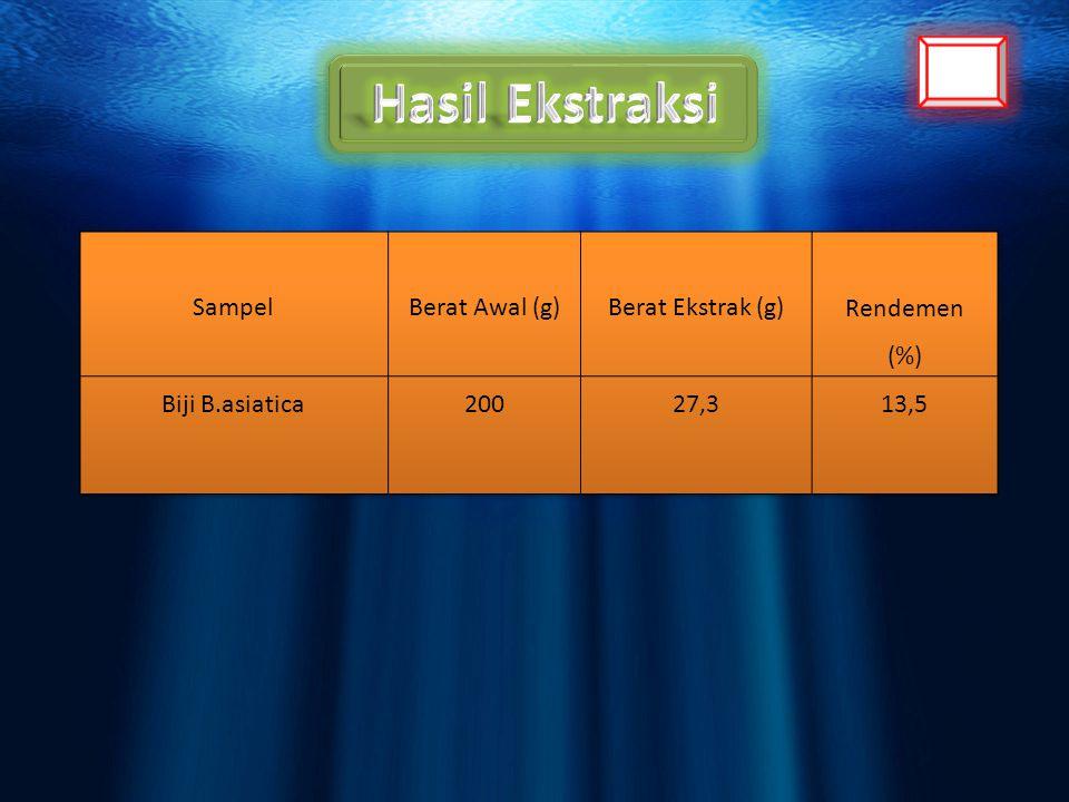 Hasil Ekstraksi Sampel Berat Awal (g) Berat Ekstrak (g) Rendemen (%)