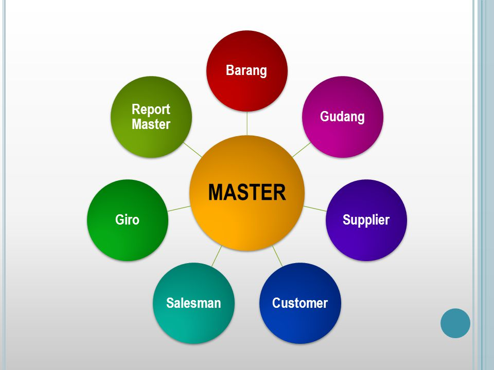 MASTER Barang Gudang Supplier Customer Salesman Giro Report Master