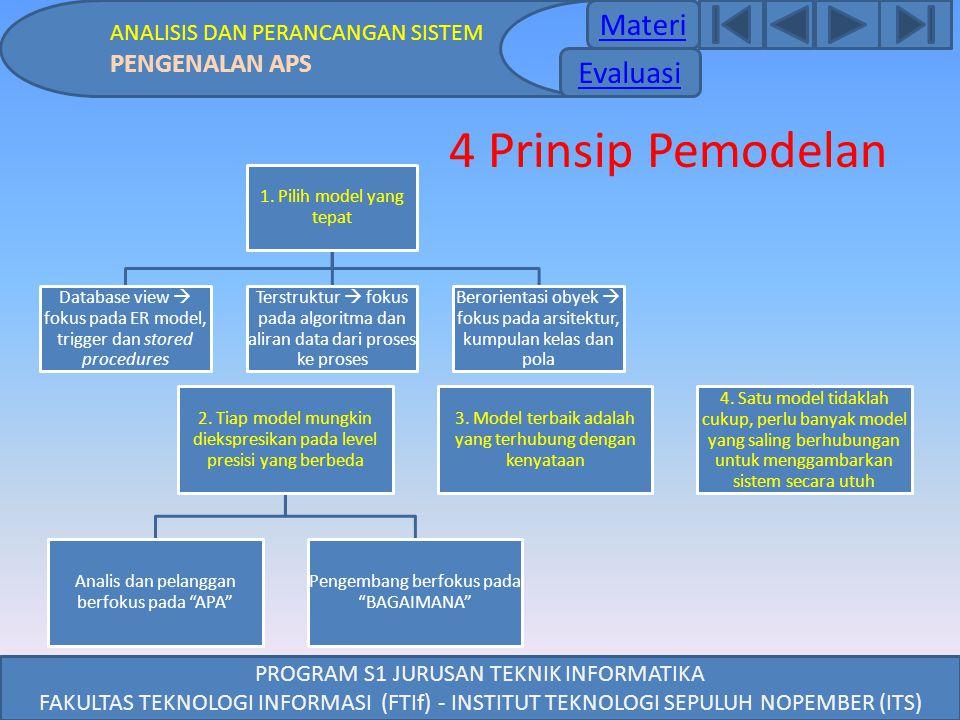 4 Prinsip Pemodelan Materi Evaluasi PENGENALAN APS