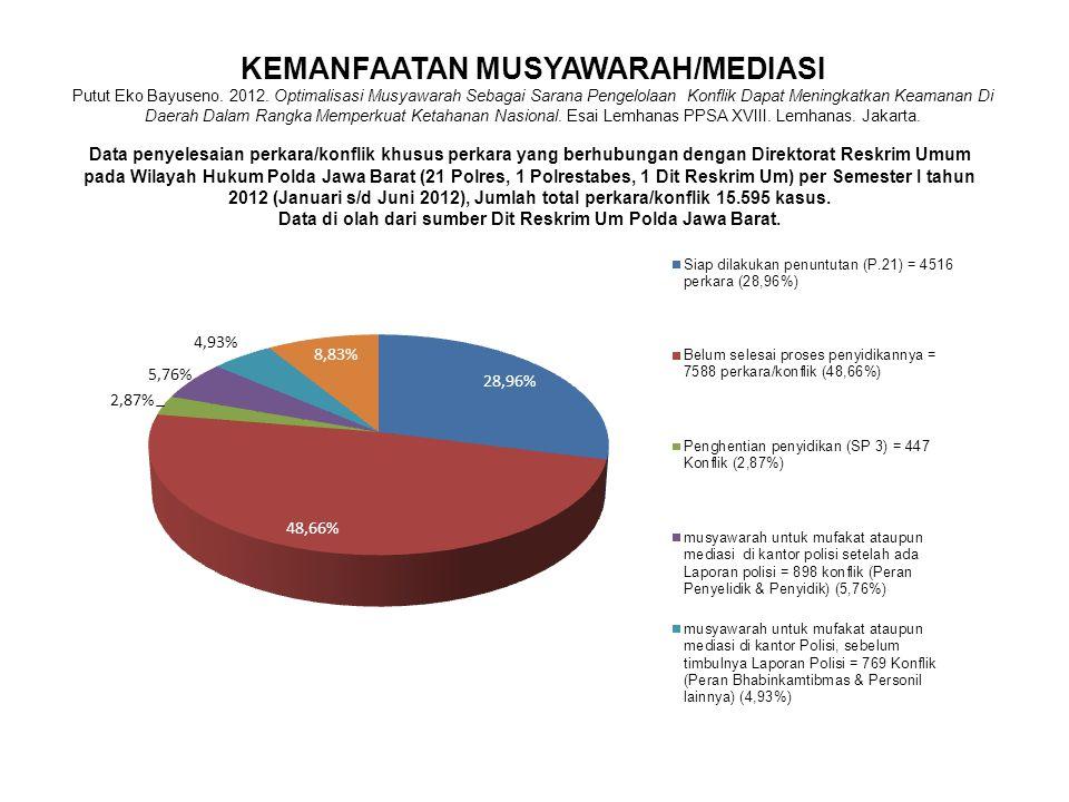 KEMANFAATAN MUSYAWARAH/MEDIASI