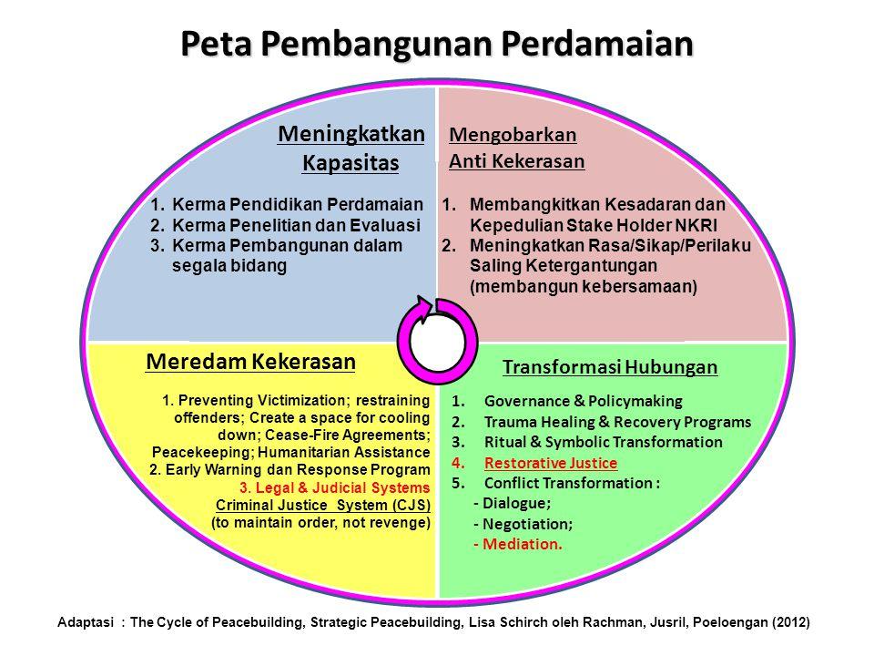 Peta Pembangunan Perdamaian