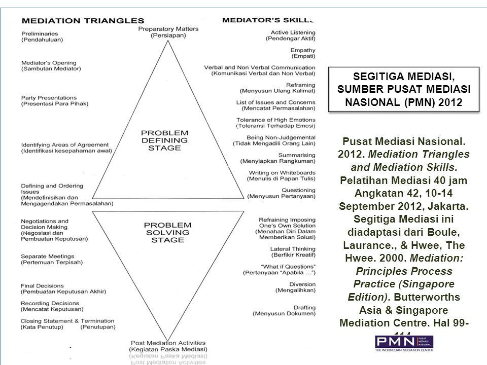 SEGITIGA MEDIASI, SUMBER PUSAT MEDIASI NASIONAL (PMN) 2012
