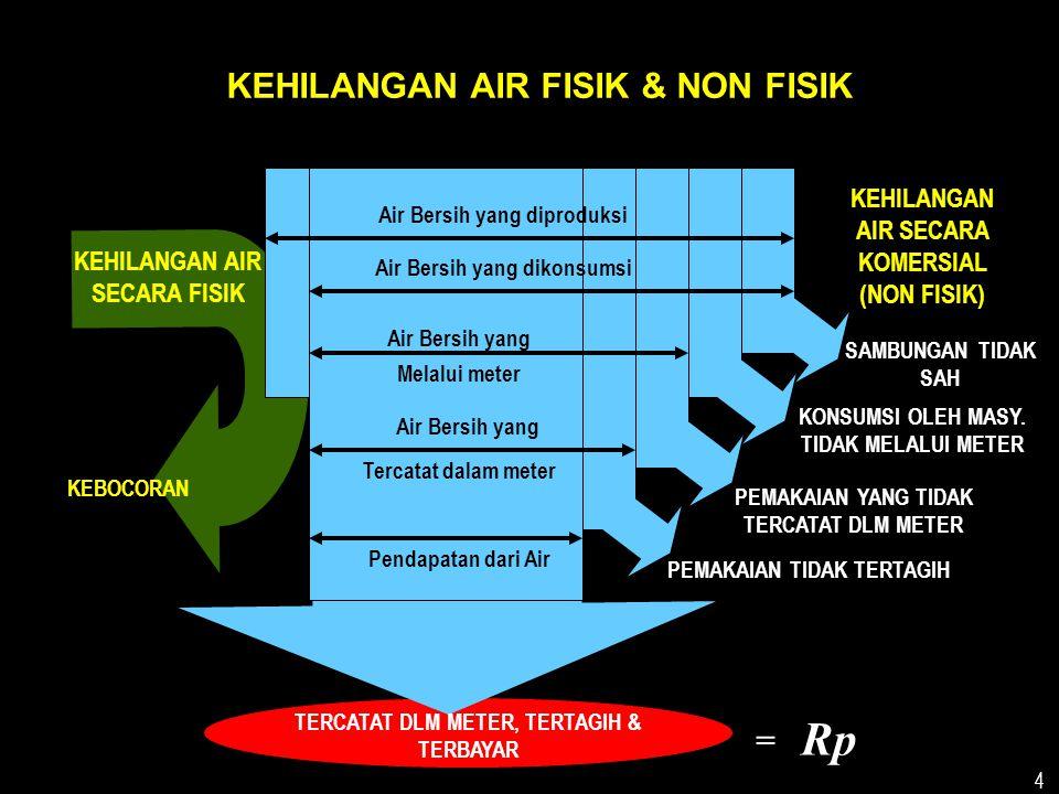 Rp KEHILANGAN AIR FISIK & NON FISIK =