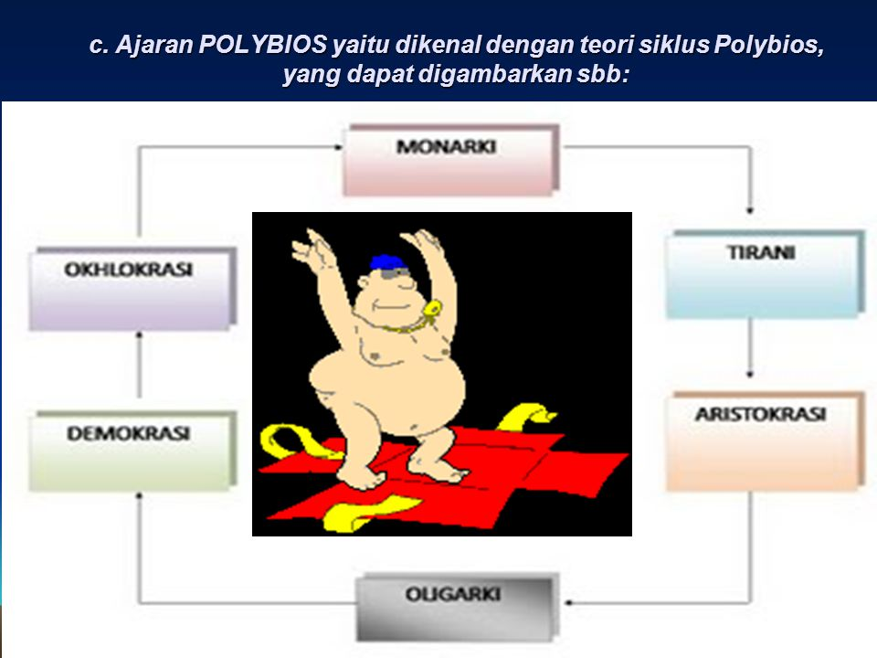 c. Ajaran POLYBIOS yaitu dikenal dengan teori siklus Polybios, yang dapat digambarkan sbb: