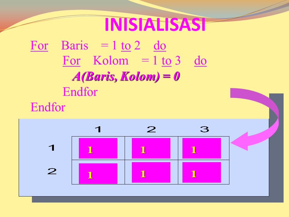 INISIALISASI 1 1 1 1 1 1 For Baris = 1 to 2 do For Kolom = 1 to 3 do