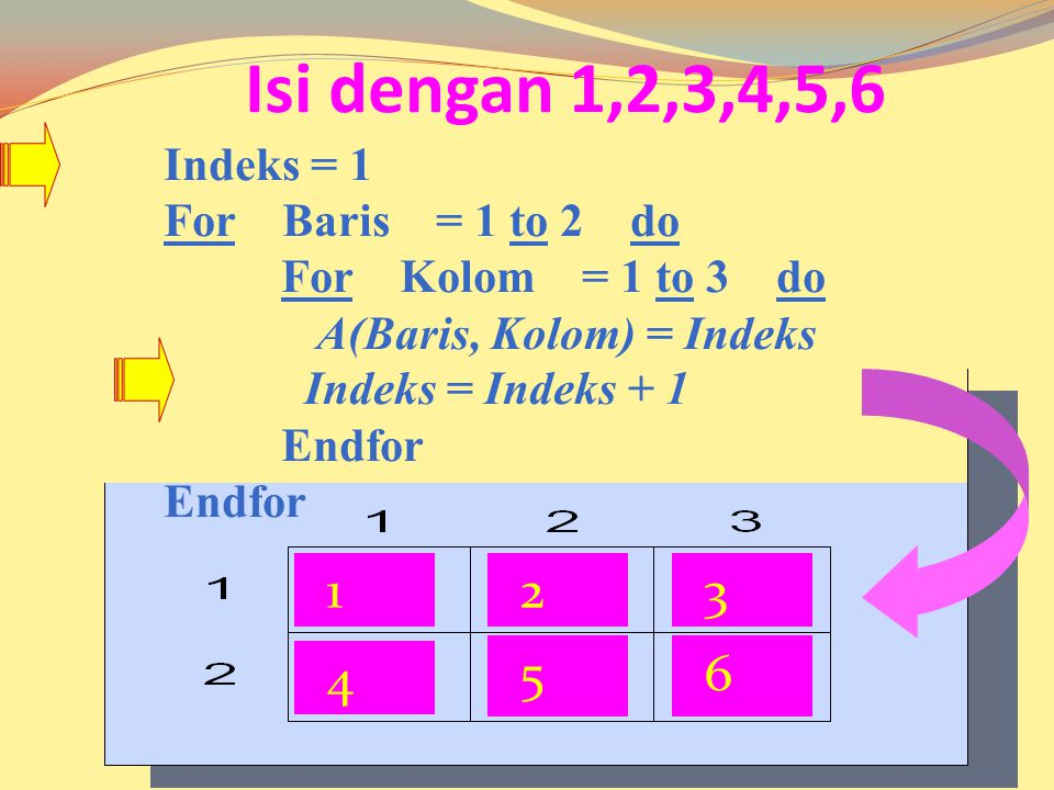 Isi dengan 1,2,3,4,5,6 1 2 3 4 5 6 Indeks = 1 For Baris = 1 to 2 do