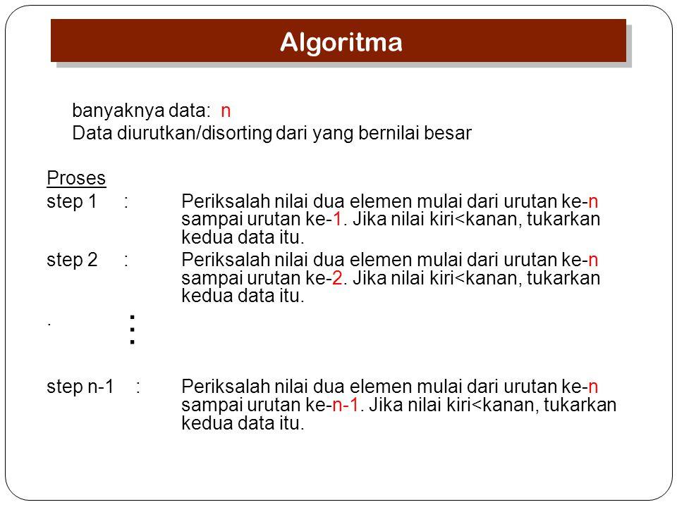 … Algoritma banyaknya data: n