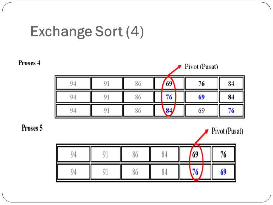 Exchange Sort (4)