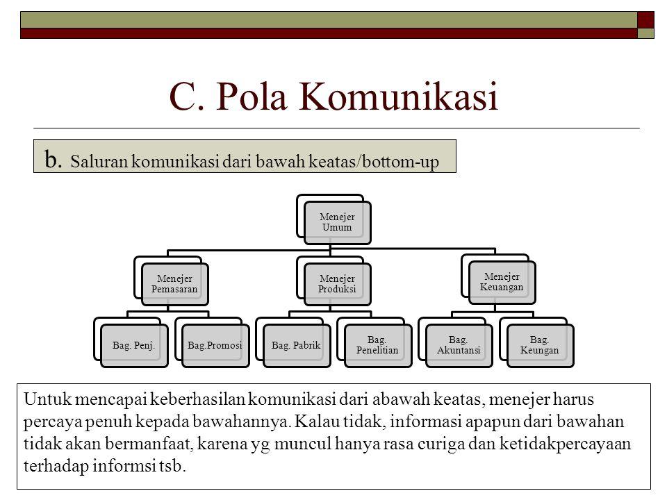 C. Pola Komunikasi b. Saluran komunikasi dari bawah keatas/bottom-up
