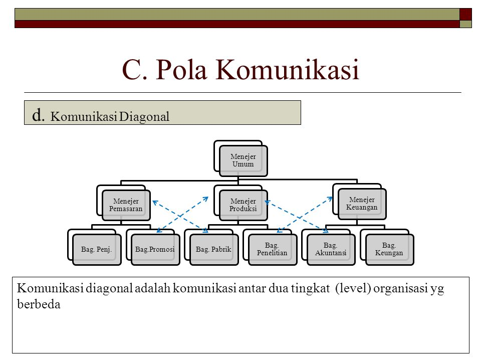 C. Pola Komunikasi d. Komunikasi Diagonal