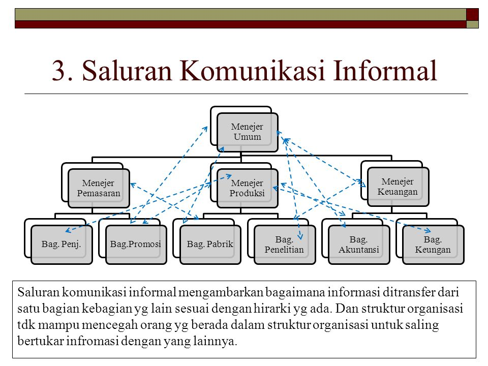3. Saluran Komunikasi Informal