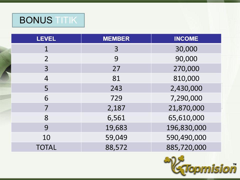 BONUS TITIK LEVEL. MEMBER. INCOME. 1. 3. 30,000. 2. 9. 90,000. 27. 270,000. 4. 81. 810,000.