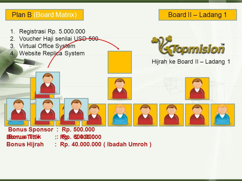 Plan B (Board Matrix) Board II – Ladang 1 Board I - Pembibitan