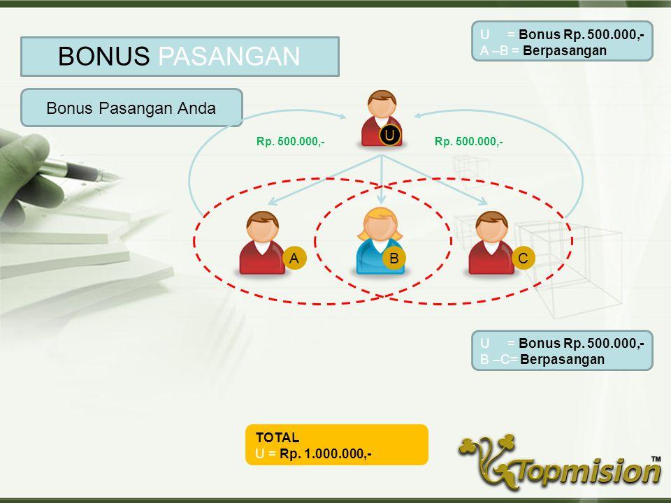 BONUS PASANGAN Bonus Pasangan Anda U A B C
