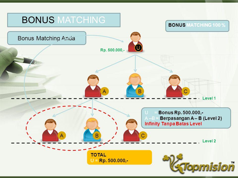 BONUS MATCHING Bonus Matching Anda U A B C A B C BONUS MATCHING 100 %