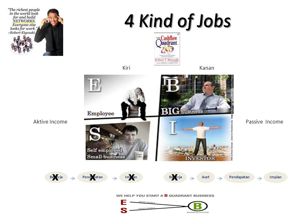 4 Kind of Jobs X X Kiri Kanan Aktive Income Passive Income Bekerja