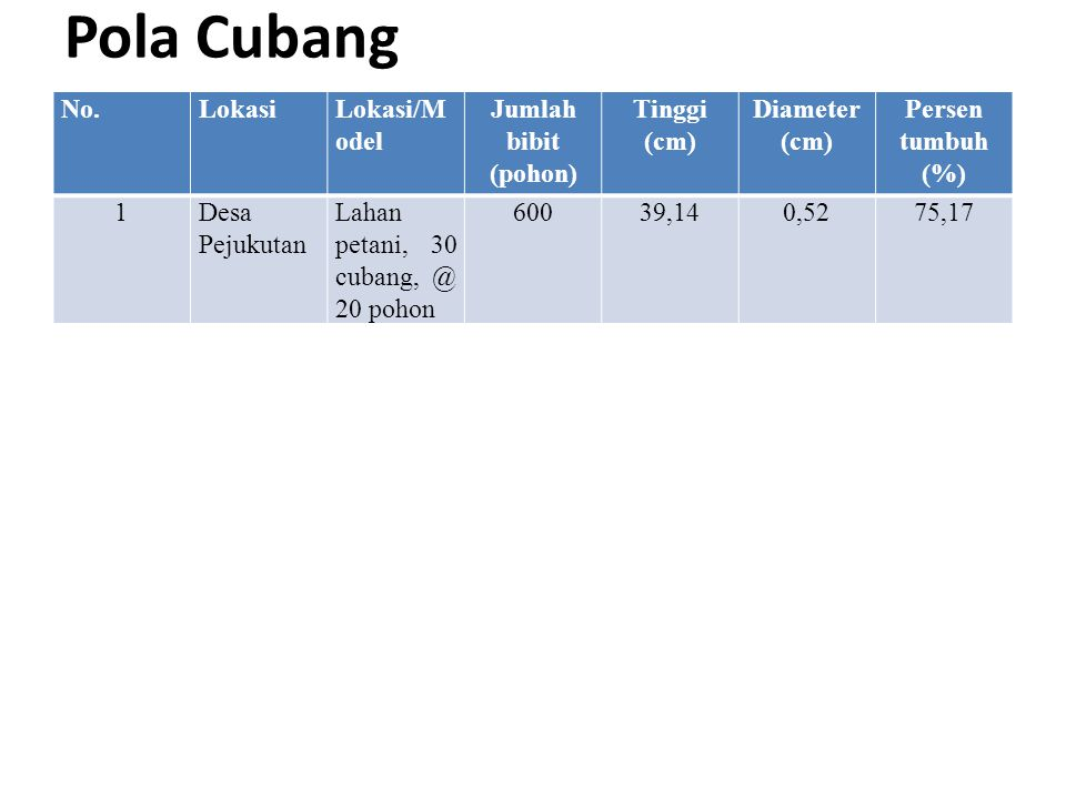 Pola Cubang No. Lokasi Lokasi/Model Jumlah bibit (pohon) Tinggi (cm)
