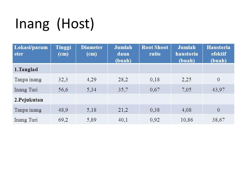 Inang (Host) Lokasi/parameter Tinggi (cm) Diameter Jumlah daun (buah)