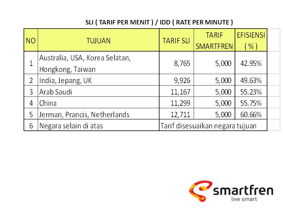 SLI ( TARIF PER MENIT ) / IDD ( RATE PER MINUTE )