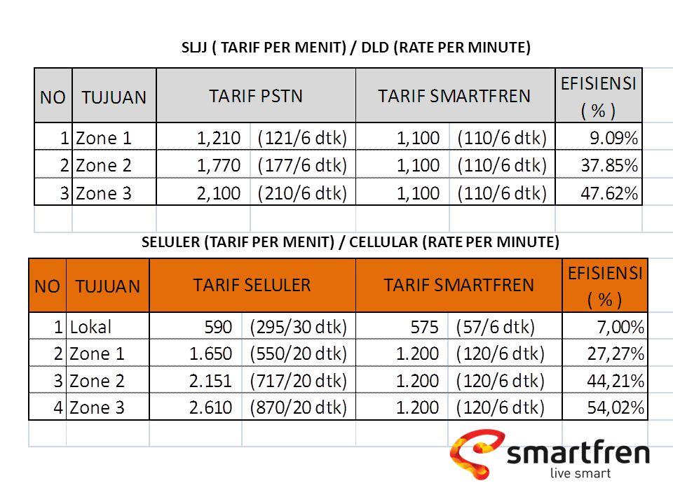 SLJJ ( TARIF PER MENIT) / DLD (RATE PER MINUTE)