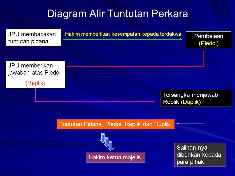 Diagram Alir Tuntutan Perkara