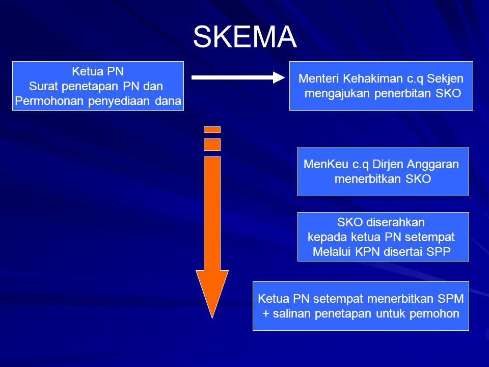SKEMA Ketua PN Menteri Kehakiman c.q Sekjen Surat penetapan PN dan