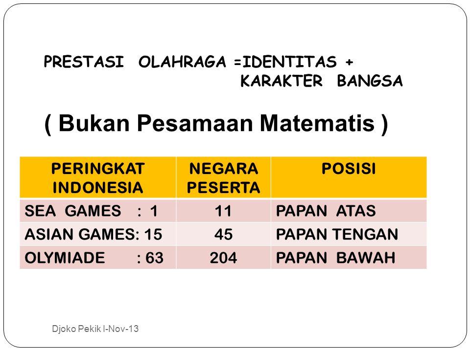 PERINGKAT INDONESIA NEGARA PESERTA POSISI