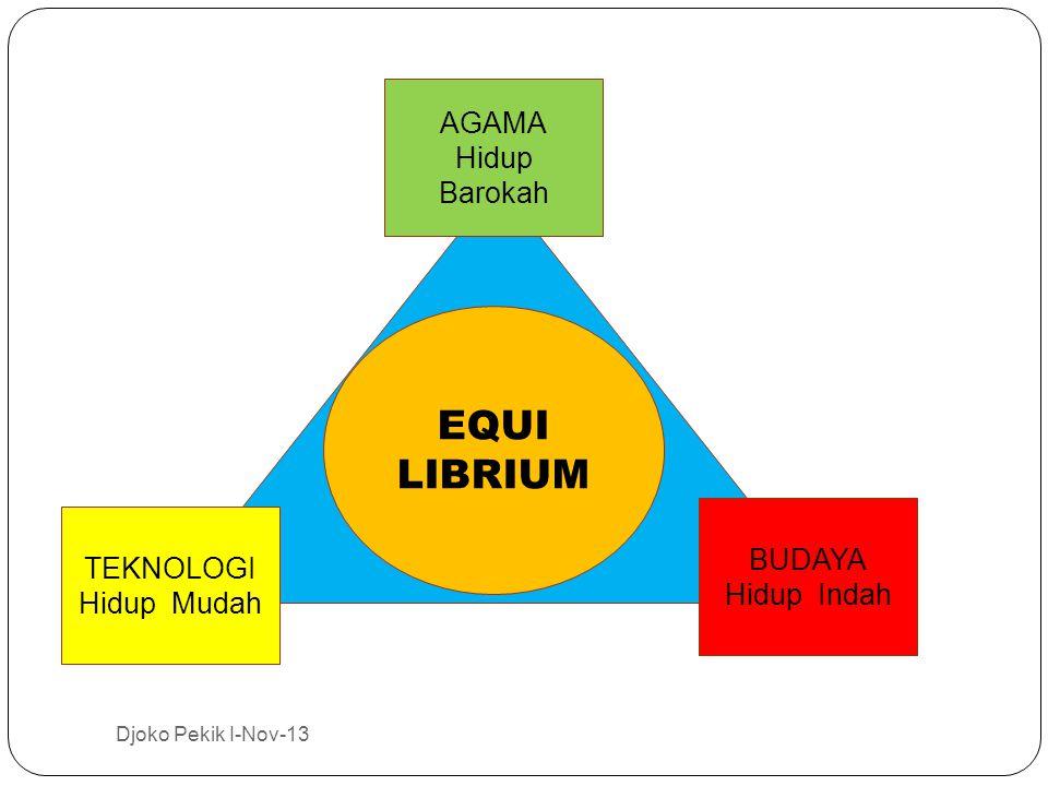 EQUI LIBRIUM AGAMA Hidup Barokah BUDAYA TEKNOLOGI Hidup Indah