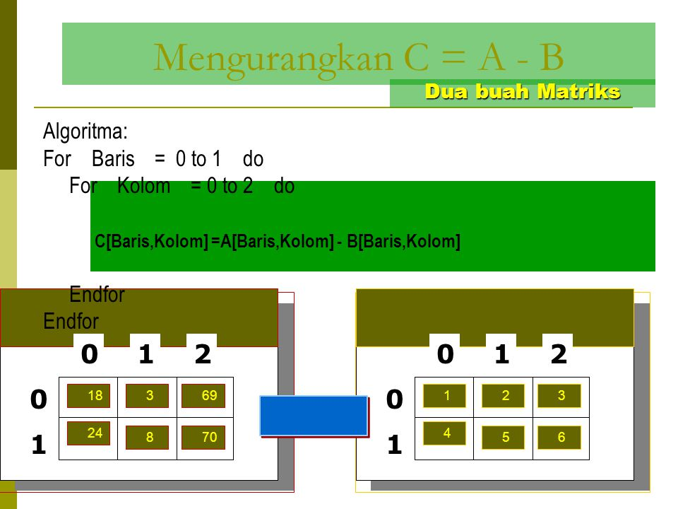 Mengurangkan C = A - B Algoritma: For Baris = 0 to 1 do
