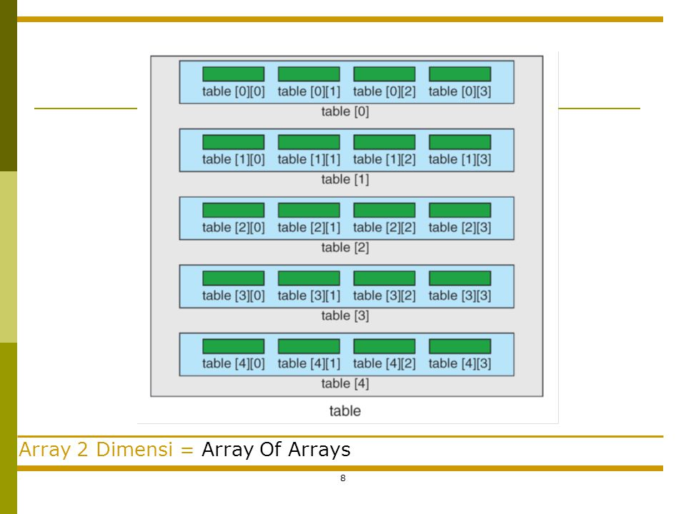 Array 2 Dimensi = Array Of Arrays