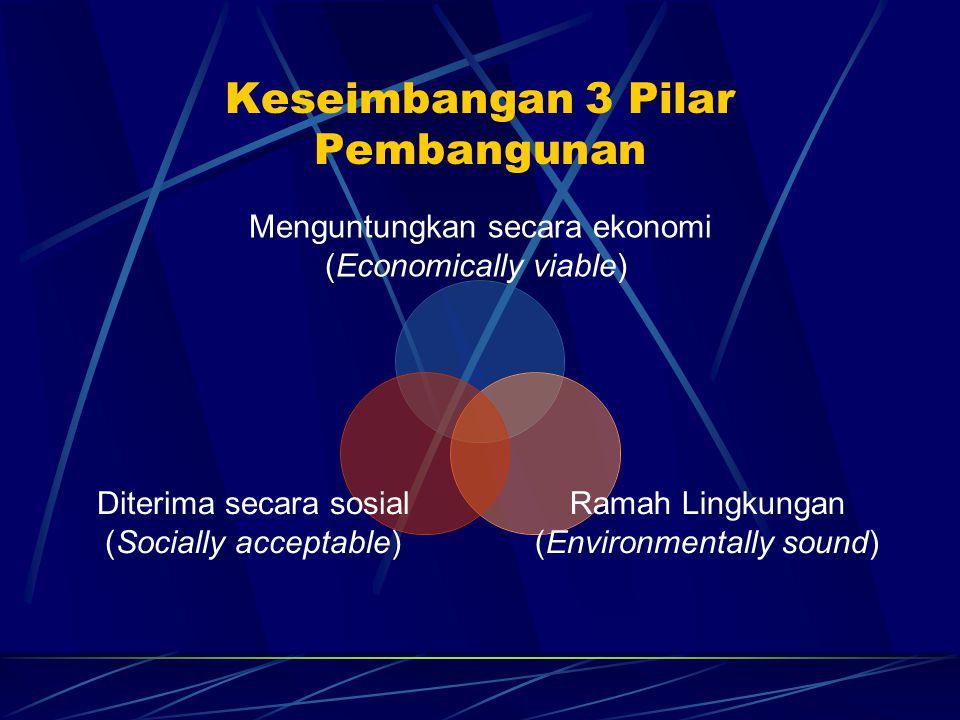 Keseimbangan 3 Pilar Pembangunan