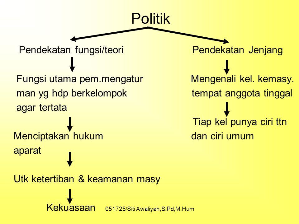 Politik Pendekatan fungsi/teori Pendekatan Jenjang