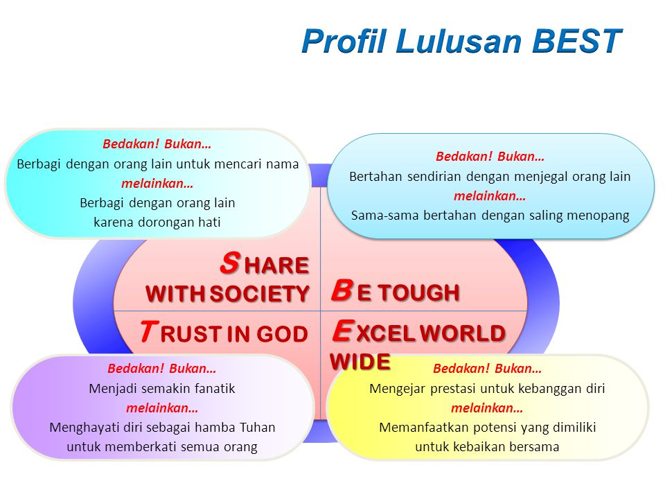 Profil Lulusan BEST S HARE B E TOUGH T RUST IN GOD E XCEL WORLD WIDE