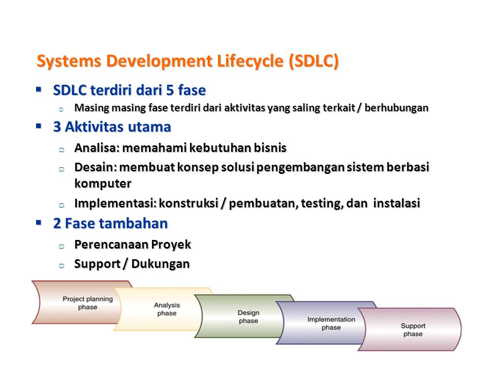 Systems Development Lifecycle (SDLC)