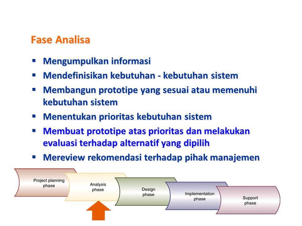 Fase Analisa Mengumpulkan informasi