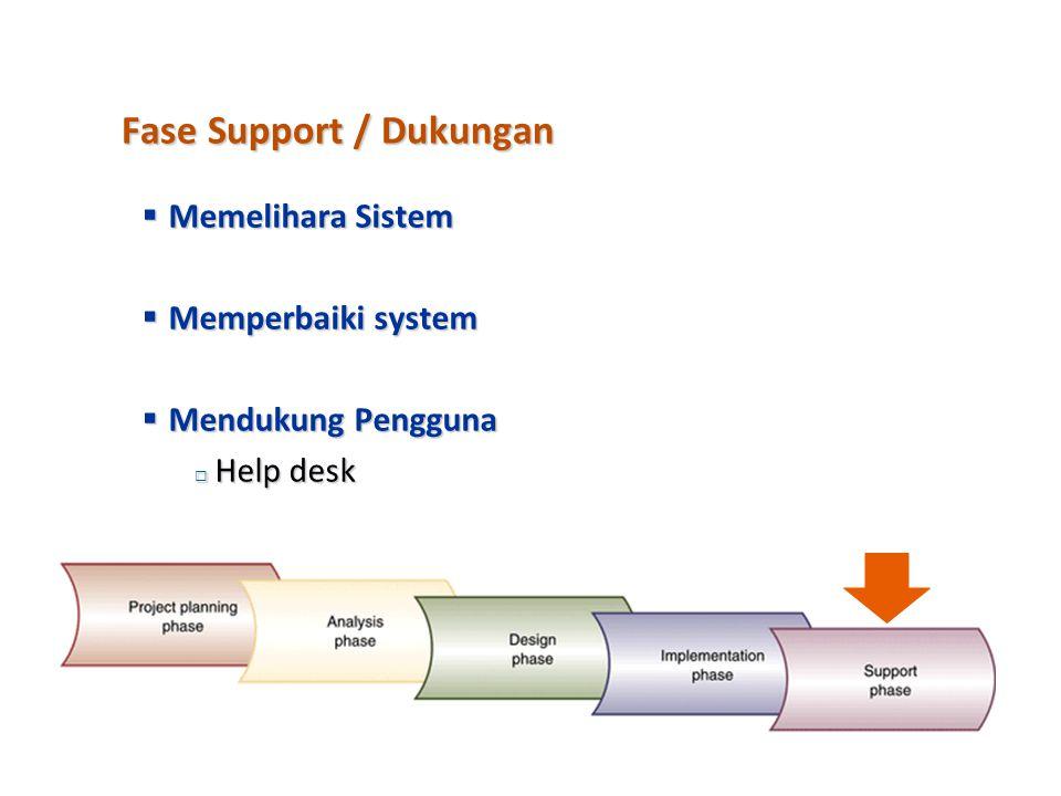 Fase Support / Dukungan