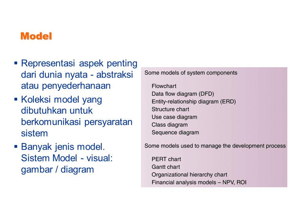 Model Representasi aspek penting dari dunia nyata - abstraksi atau penyederhanaan.